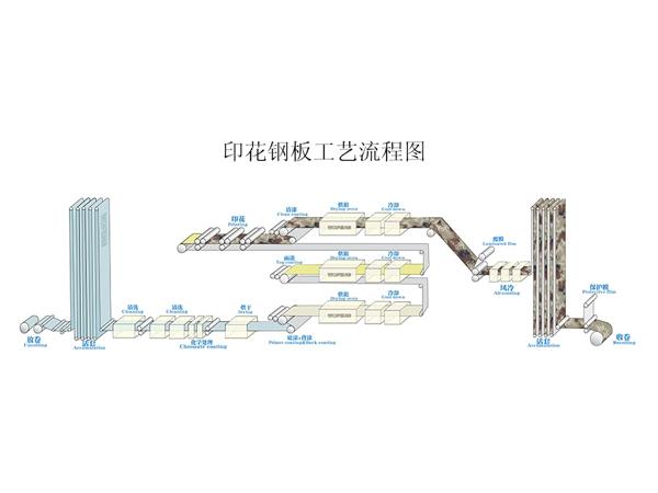 印花板工艺流程图